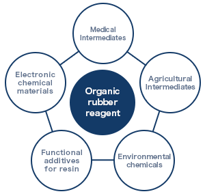 Organic rubber reagent